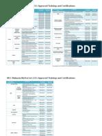 MyProCert 2013 Approved programmes list v11b.pdf