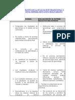 CUADRO COMPARATIVO DE LA EVALUACIÓN TRADICIONAL Y LA EVALUACIÓN EN EL SISTEMA EDUCATIVO BOLIVARIANO