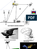 How Remote Sensing Works