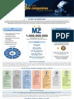 Anúncio veiculado no Jornal Valor Econômico do MZ Group em 2007