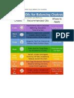 Aceites Esenciales Para Equilibrar Los Chakras