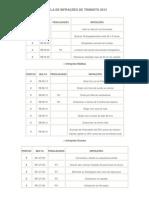 Tabela Infracoes Transito 2013