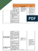 Tabela Domínio D subdomínio 3
