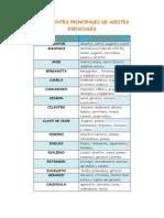 Componentes Principales de Aceites Esenciales