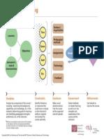 TLL Strategic Teaching Diagram