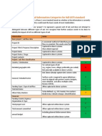 IATI Scoping paper - Appendix C - Potential Information Categories for full IATI standard