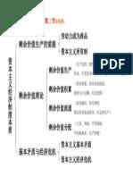 政经第五章第二节框架(1)_2