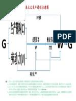 政经强化班课堂图表(2)——资本主义生产过程示意图(1)_2