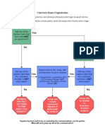 6pg PDF Contracts Flow Charts