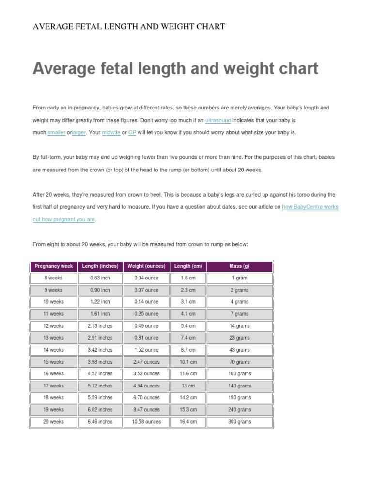 Average fetal length and weight chart pound mass inch nvjuhfo Gallery