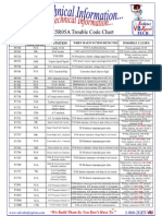RE5R05A, Tech Info, Trouble Code Chart