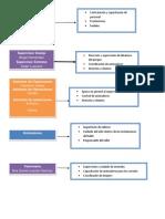 Perfil de Estructura