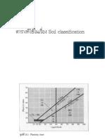 ข้อมูลใช้สอบวิศวโยธา Soil Mechanics