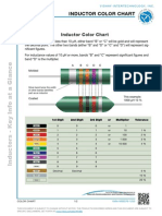 Inductor Chart