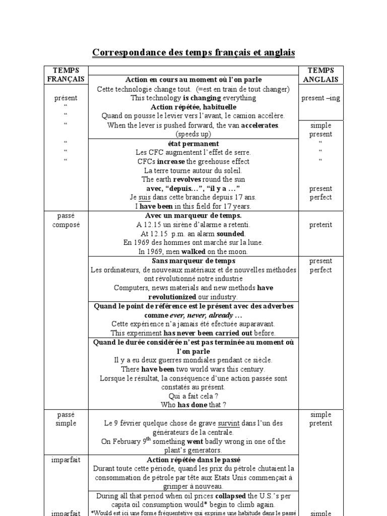 Correspondance Des Temps Francais Et Anglais Mecanique Du Langage Linguistique
