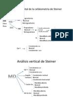 anlisissagitaldelacefalometradesteiner-120516180255-phpapp01.pptx