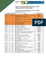 Ranking Distrital 2013