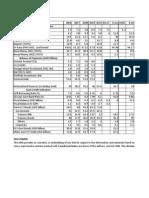 Ph-macroeconomic and Credit Indicators