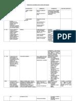 Tabla Desarrollo Niveles Lgje