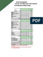2013 Jan June Crime Data