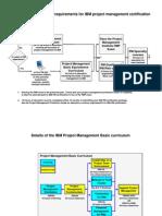 Ibm PM Curriculum Roadmap