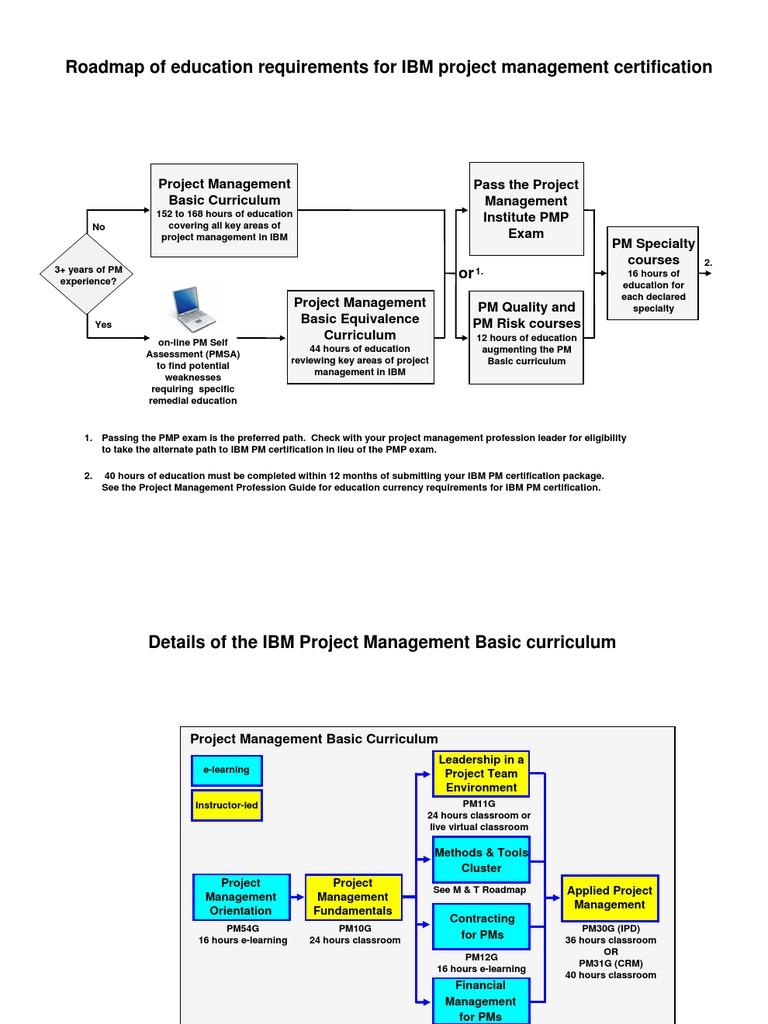 Ibm Pm Curriculum Roadmap Project Management Project Management