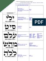 Tabela Com Os 72 Nomes de Deus e Suas Causas Relacionadas