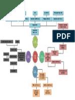 Mapa Mental de Filosofia Griega