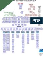 Organigrama Estructural Del Sector Publico de La Republica de Guatemala