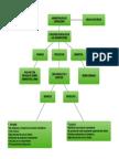 Mapa conceptual Administración de Operaciones