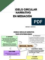 Modelo Circular Narrativo