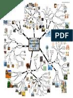 Variety Resources Mind Map