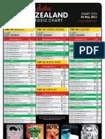 chart-1775-30-may-2011