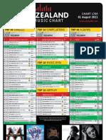 chart-1784-1-aug-2011