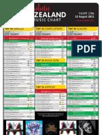 chart-1786-15-august-2011