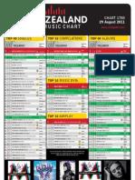 chart-1788-29-august-2011