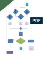 Diagrama de Flujo Diseño de un Algoritmo con Estructuras Selectivas Evaldes01