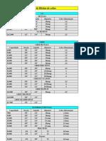 Tabela de Bitolas de Cobre Ar Condicionados Split