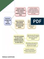 Mapa Importancia Estrategica de Trade Marketing
