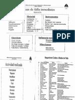 Causas de Fallas ISO 14224