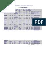Fieldbus Portal