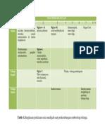 Tabel Embriologi Telinga