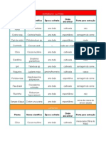 Tabela de Plantas e Corantes