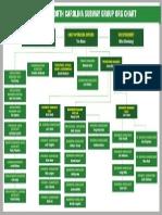 Org Chart Done