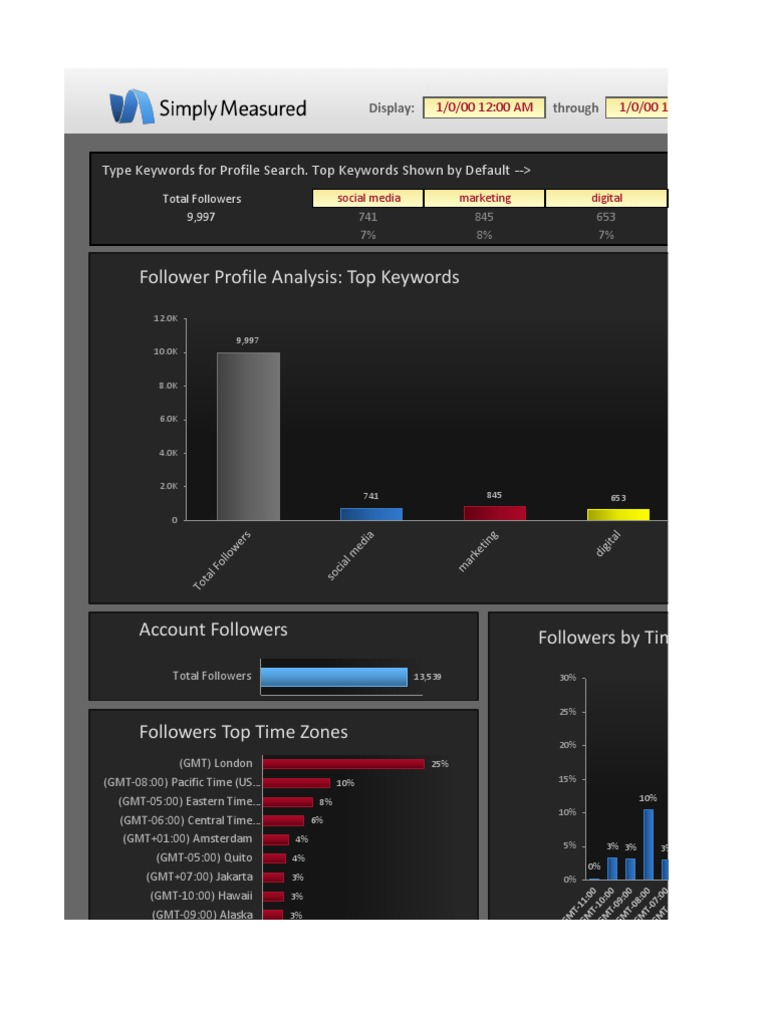 Free Twitter Follower Report on Jeremywaite (11!01!2012!11!15 2012 PST)  ee822198f2
