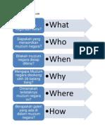 Pengurusan Grafik 5W
