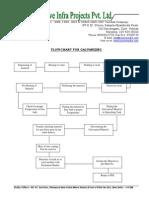 Flow Chart for Galvanising