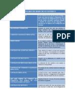 Cuestionario de Derecho Económico Unidad 2