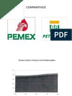 Petrobras Pemex
