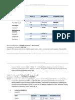 QI Laboratory Findings